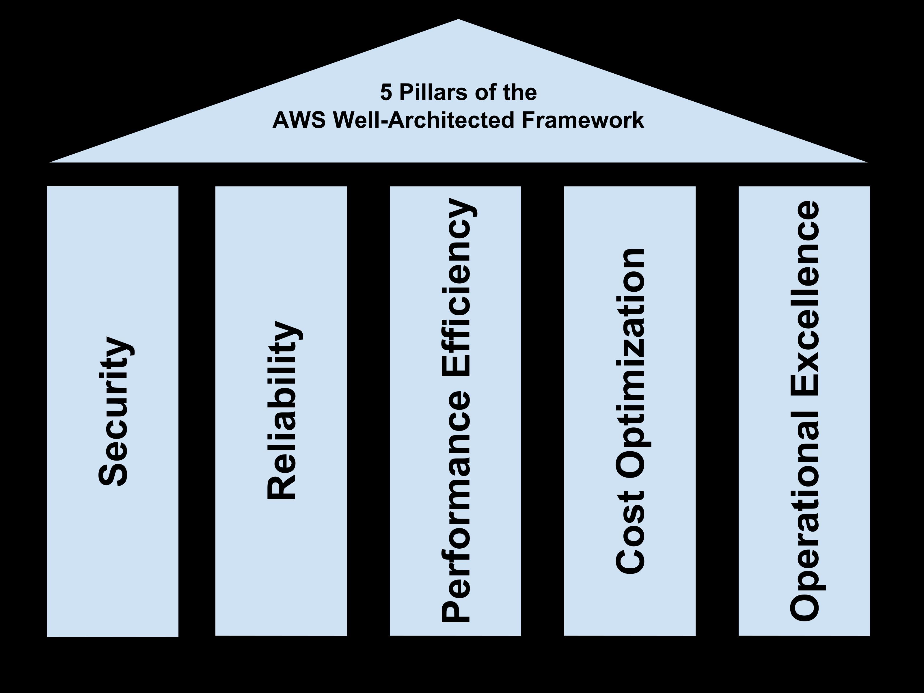 AWS 5 Pillars